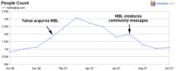 MyBlogLog on Compete